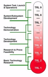 technology-readiness-levels